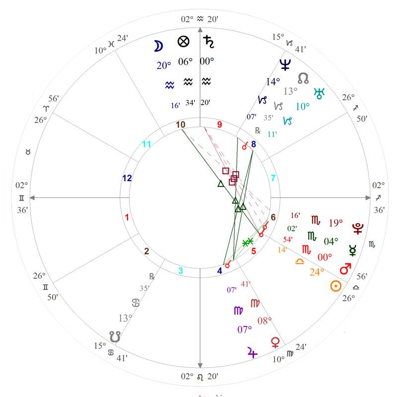 guild-chart